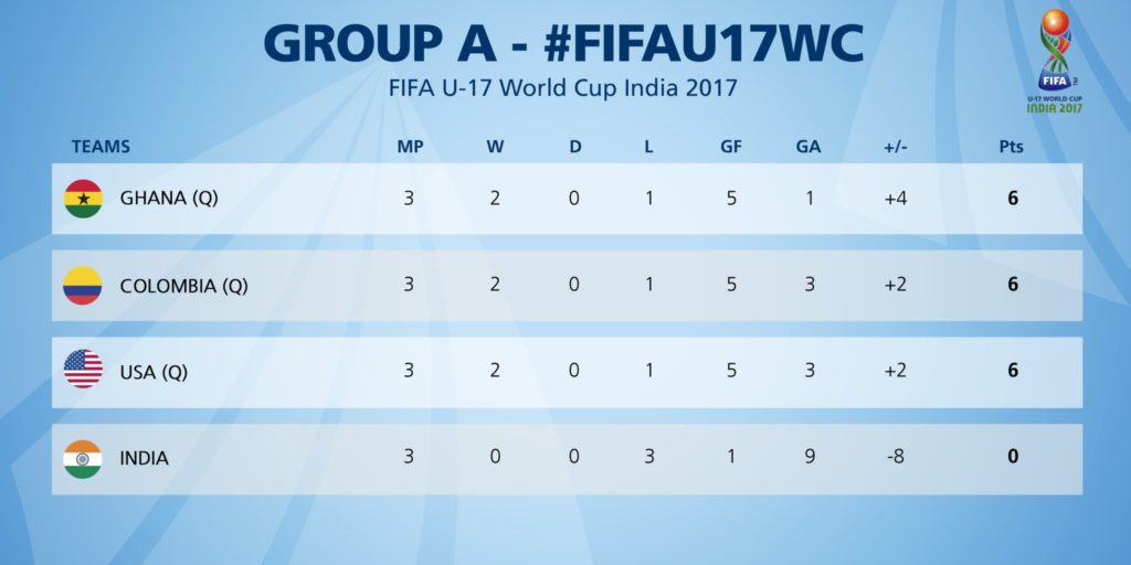 Group A Review | 1