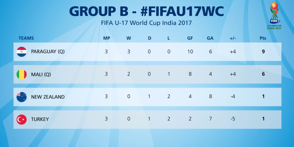 Group B Review | 1