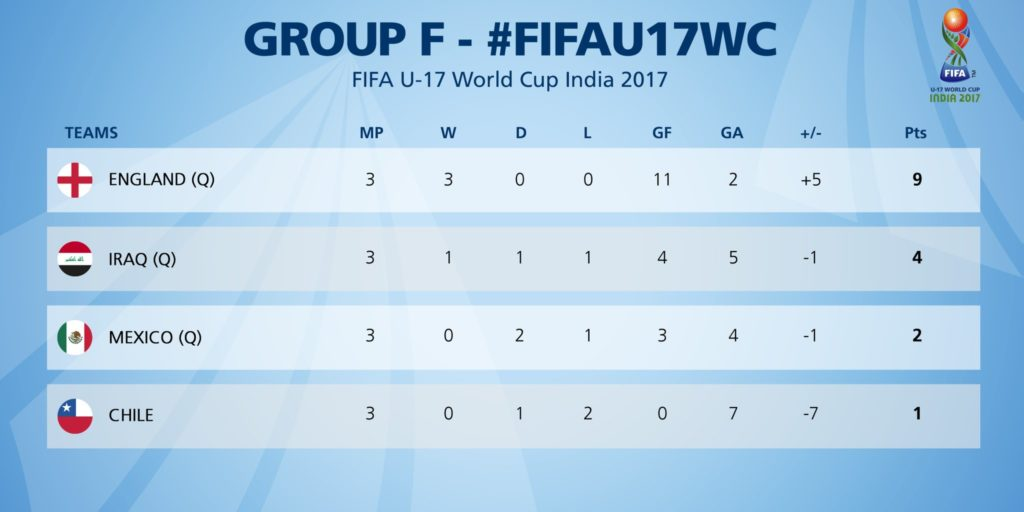 Group F Review | 1
