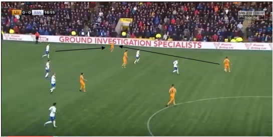 Livingston Rangers Scottish Premiership Tactical Analysis Statistics