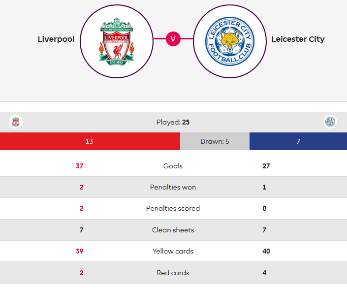 Liverpool Leicester Premier League Tactical Analysis Statistics