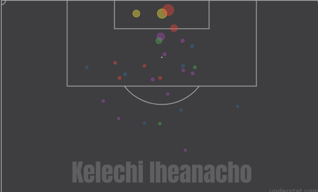 Kelechi Iheanacho Jamie Vardy Leicester City Tactical Analysis Statistics