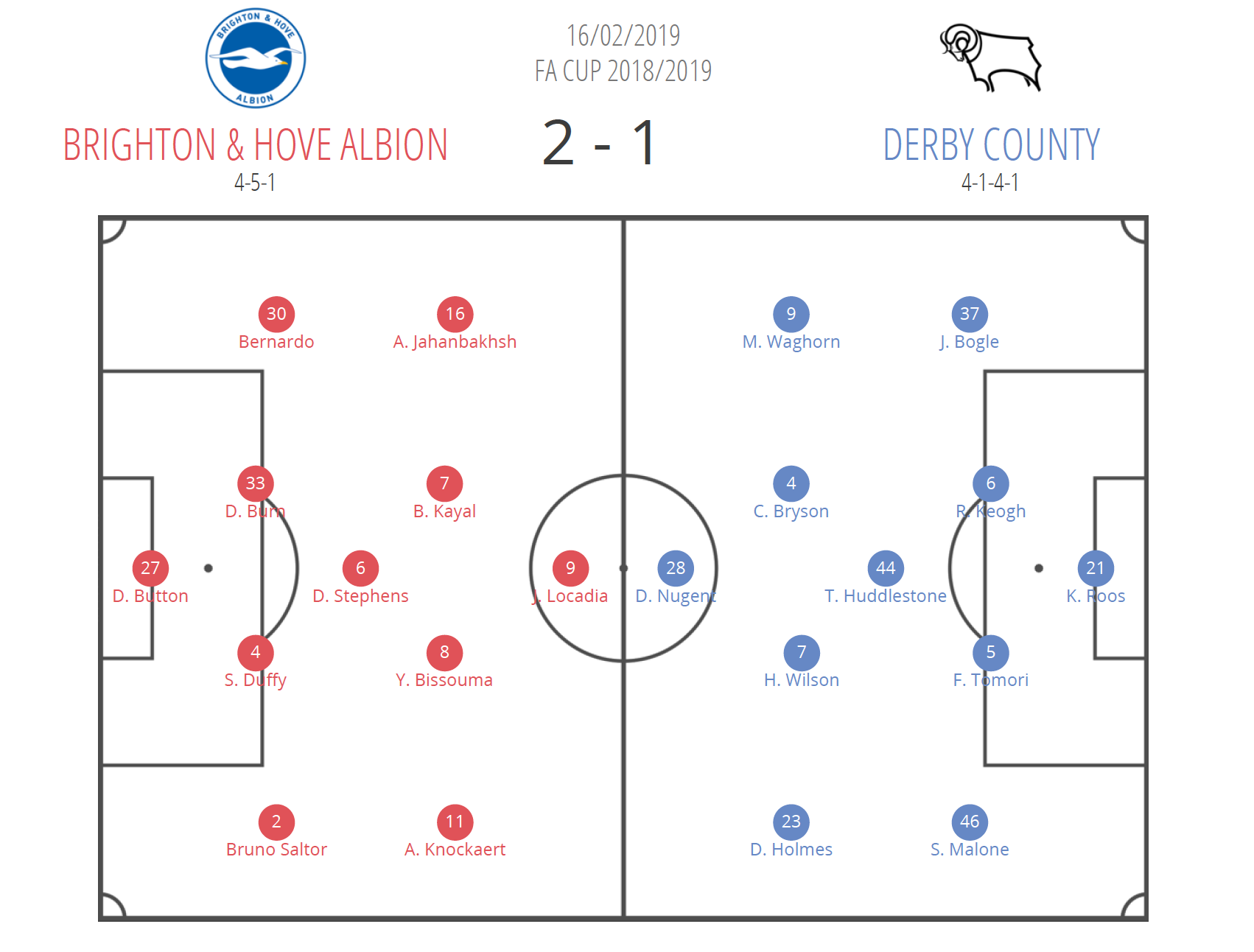 Brighton & Hove Albion Derby FA Cup Tactical Analysis Statistics