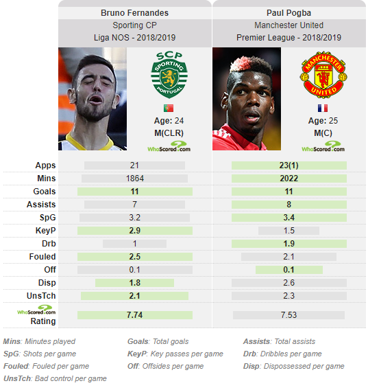 Bruno Fernandes Paul Pogba Manchester United Sporting Statistics