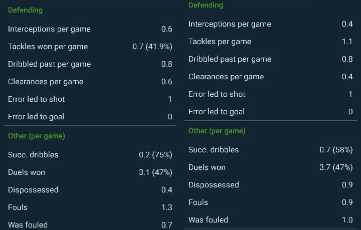 vidal-paulinho-barcelona-tactical analysis-statistics