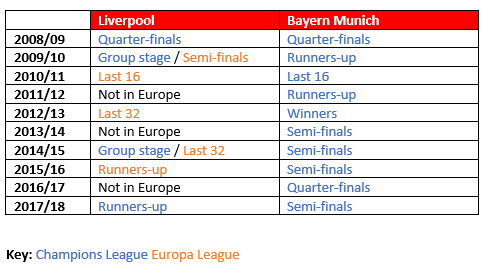 Liverpool Bayern Munich Champions League Tactical Analysis Statistics