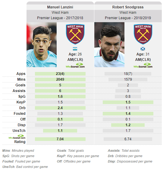 Manuel Lanzini West Ham Tactical Analysis Analysis Statistics