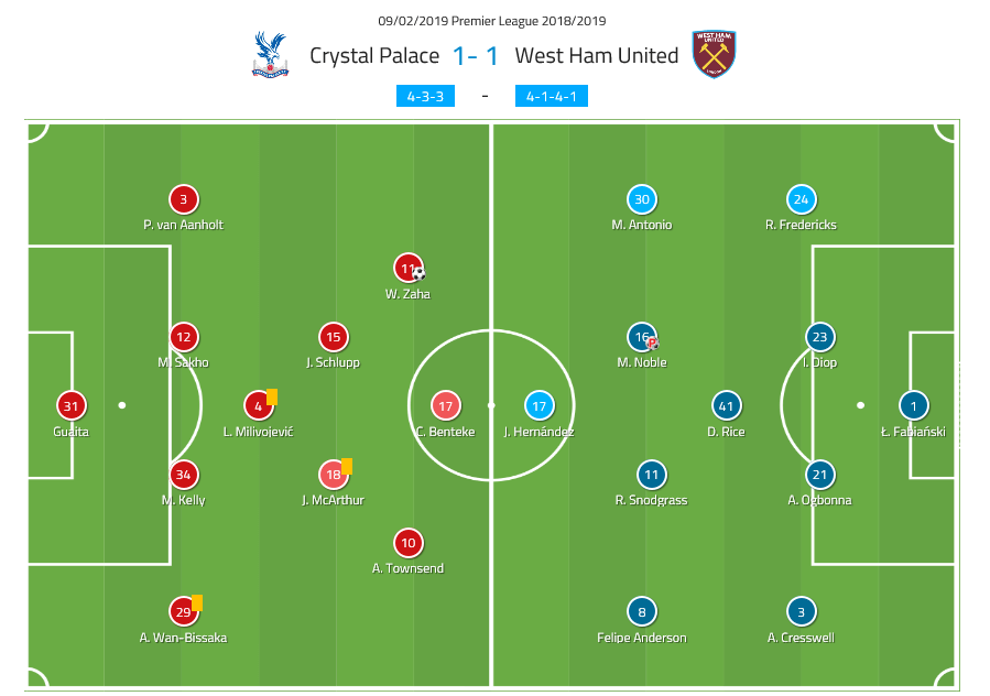 Crystal Palace vs West Ham Premier League Tactical Analysis