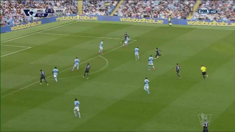 West Ham Manchester City Premier League Tactical Analysis Statistics