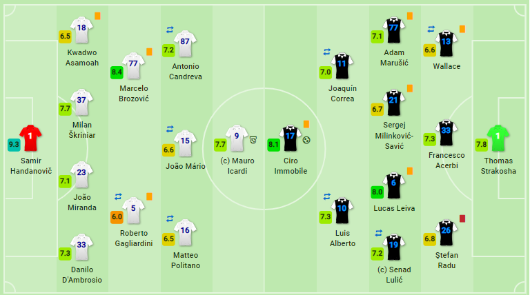 Lazio Inter Milan Coppa Italia Match Analysis Statistics