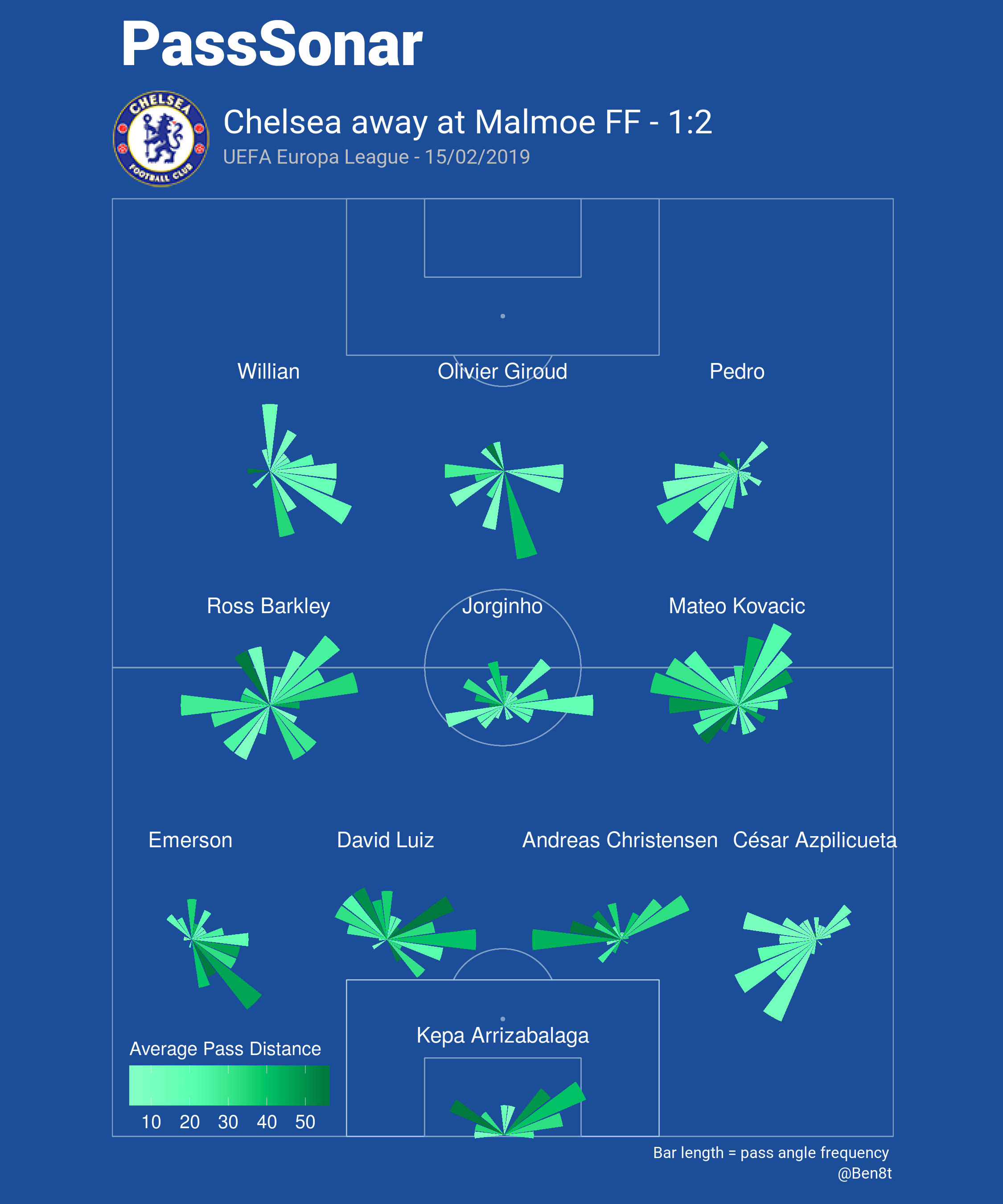 Malmo Chelsea Europa League Tactical Analysis
