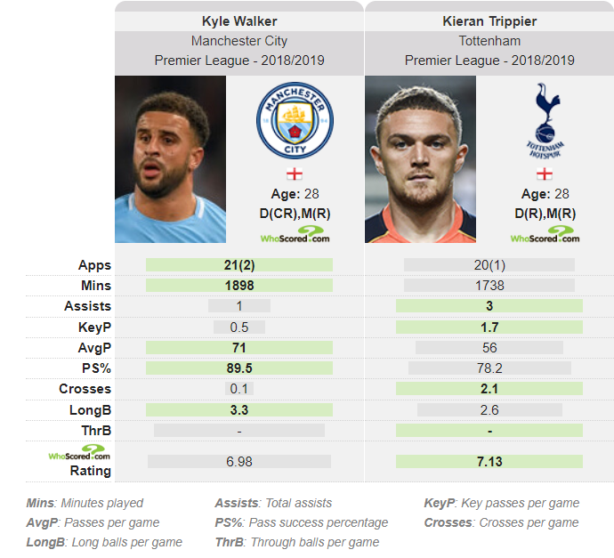 Kyle Walker Kieran Trippier tactical analysis analysis statistics