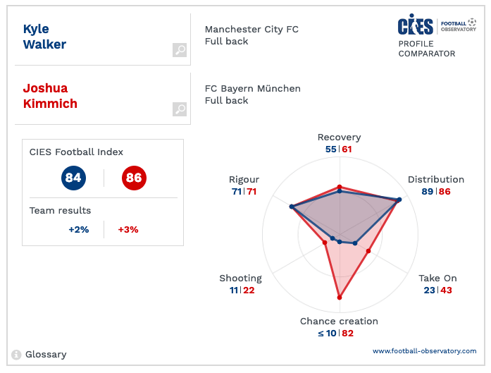Kyle Walker Manchester City Tactical Analysis Statistics