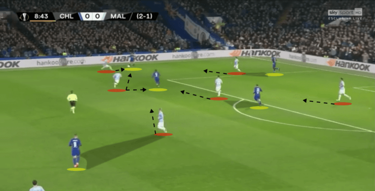 Chelsea-Malmo-Europa-League-Tactical-Analysis-Statistics