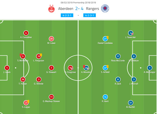 Aberdeen Rangers Scottish Premiership Tactical Analysis Statistics
