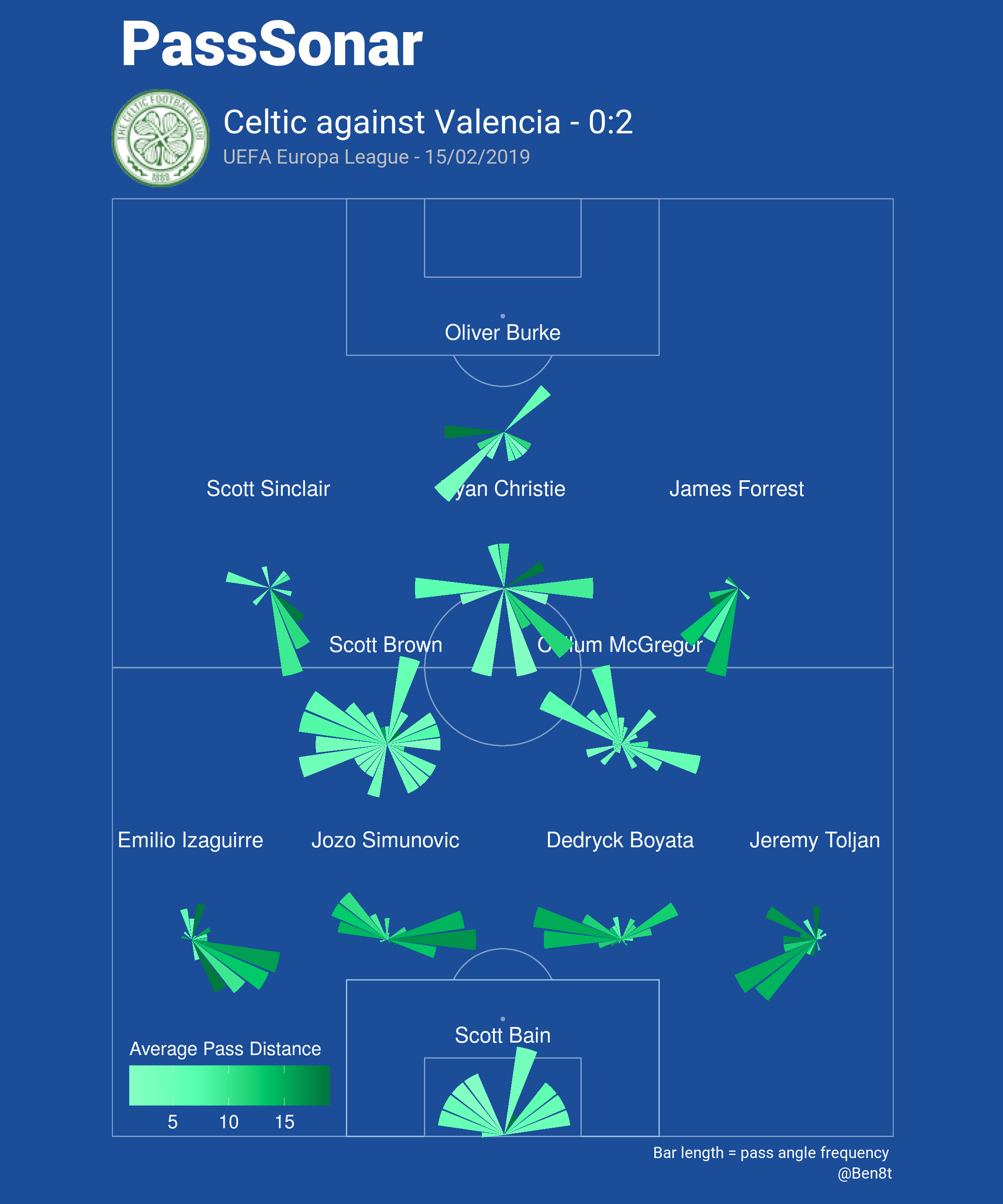 Celtic Valencia UEFA Europa League Tactical Analysis Statistics