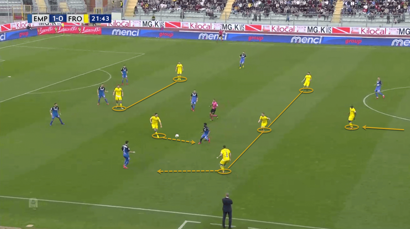 Serie A 2018/19: Empoli vs Frosinone Tactical Analysis Statistics