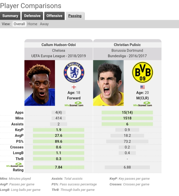 Christian Pulisic Callum Hudson-Odoi Tactical Analysis Analysis Statistics
