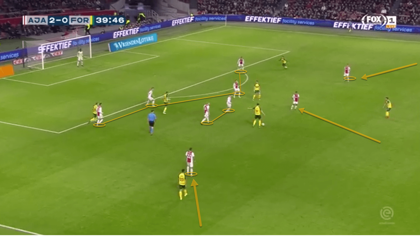 Ajax Fortuna Sittard Eredivisie Analysis Tactical Analysis
