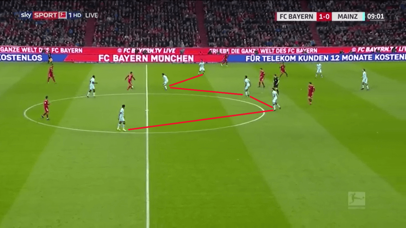 Bayern Mainz Bundesliga Tactical Analysis Analysis