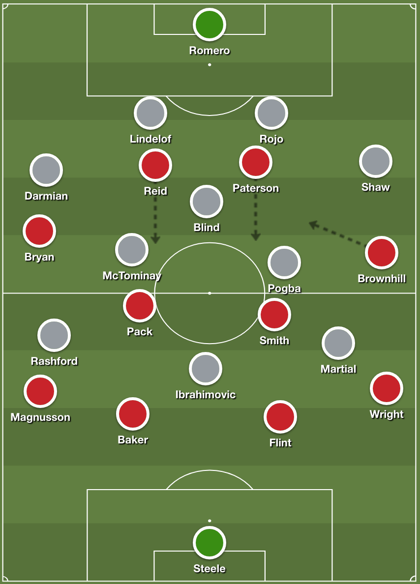 Lee Johnson Bristol City Championship Tactical Analysis