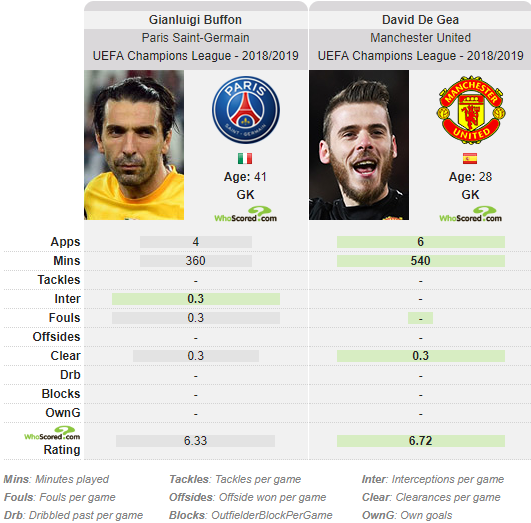 Gianluigi Buffon David De Gea PSG Man United Statistics