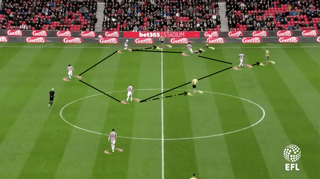 Nathan Jones Stoke City Luton Town Tactical Analysis
