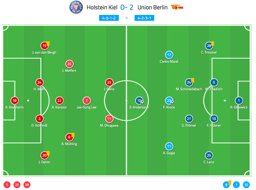 Tactical Analysis Holstein Kiel Vs Union Berlin 2 Bundesliga