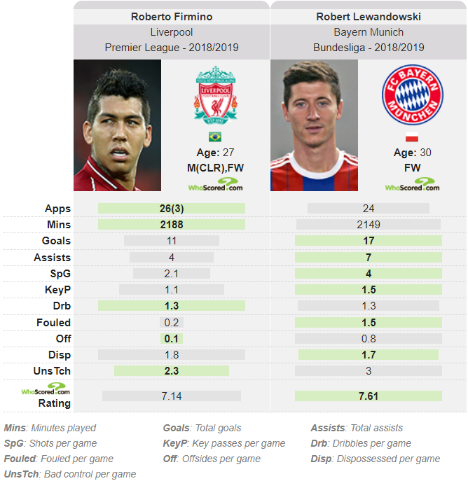 Firmino Lewandowski tactical analysis Liverpool Bayern Munich