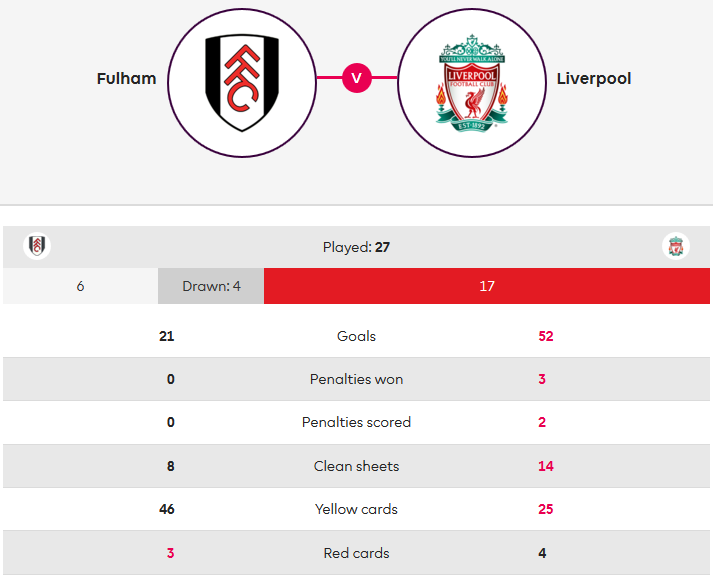 Fulham Liverpool Premier League Tactical Analysis Statistics