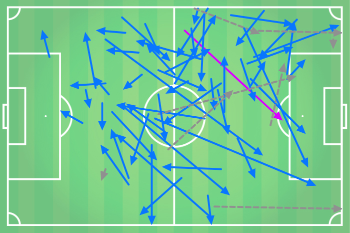 Hwang In Beom Vancouver Whitecaps Tactical Analysis Analysis Statistics