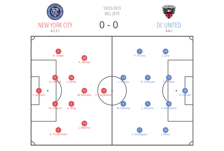 NYC FC - DC United - MLS - tactical analysis - statistics