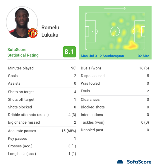 Romelu Lukaku Manchester United PSG Tactical Analysis Statistics
