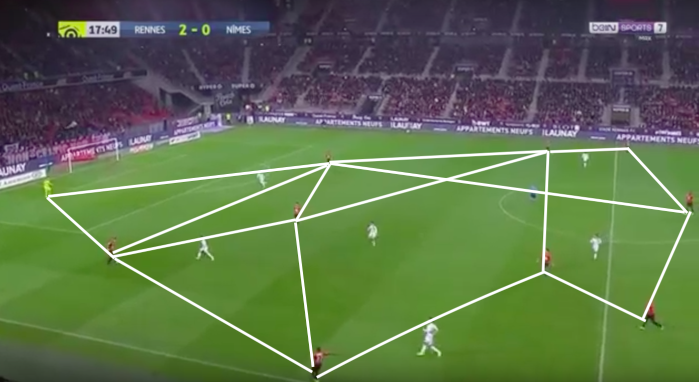 Julien Stephan Rennes FC 2018/19 Tactical Analysis