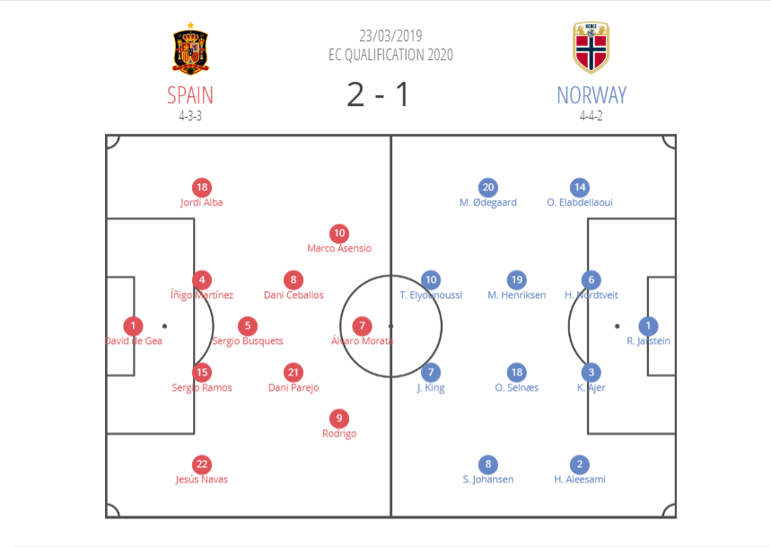 Spain-Norway-Tactical-Analysis-Statistics