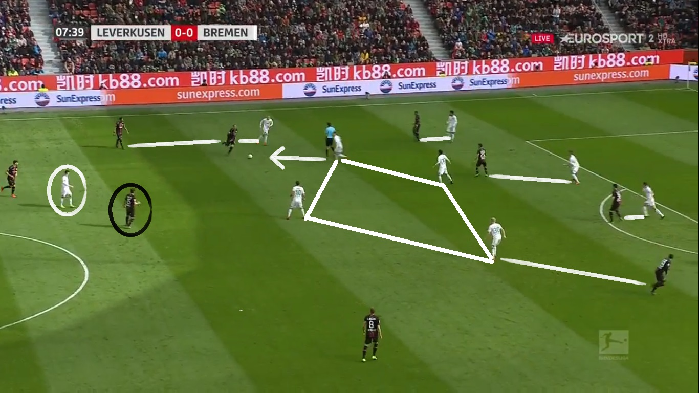 Bundesliga 2018/19: Bayer Leverkusen vs Werder Bremen Tactical Analysis Statistics