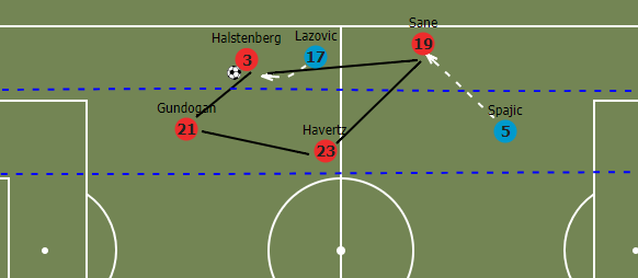International Friendly 2019: Germany Serbia Tactical Analysis Statistics