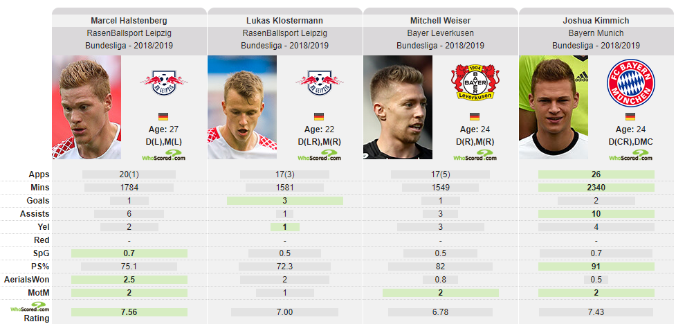 Halstenberg Klostermann RB Leipzig Tactical Analysis Statistics