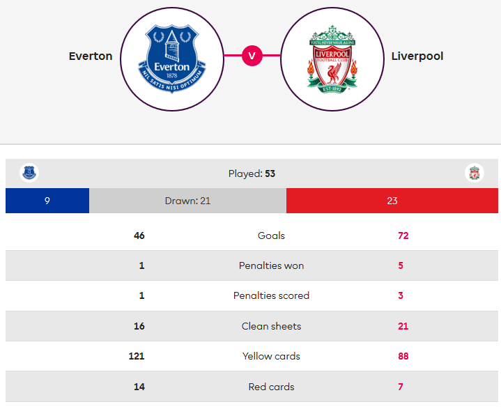 Everton Liverpool Premier League Tactical Analysis Statistics