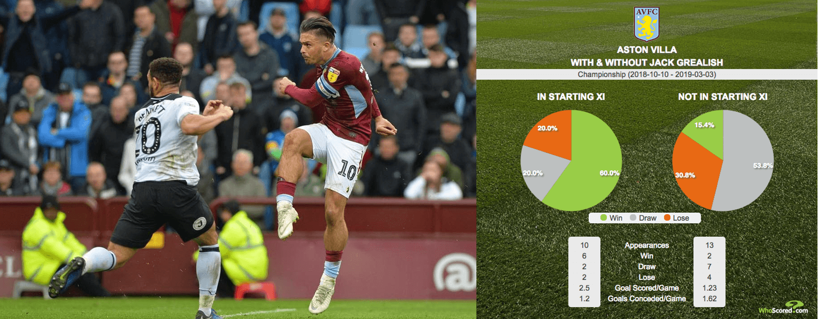 grealish stats this season