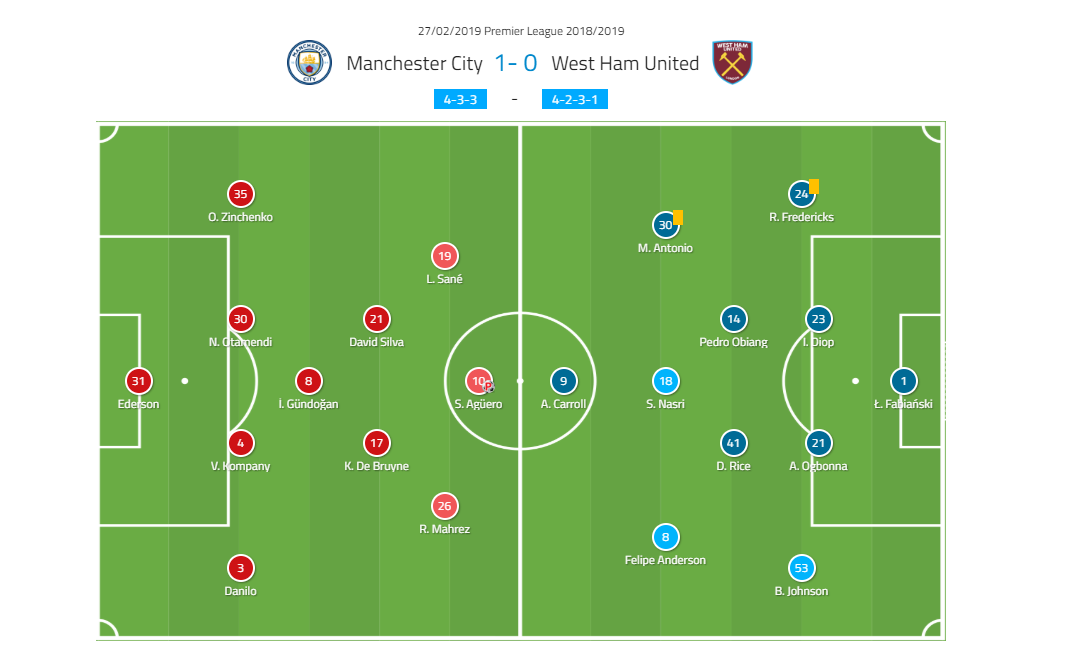 Premier League: Manchester City v West Ham | Tactical Analysis