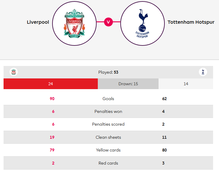 Liverpool Tottenham Premier League Tactical Analysis Statistics
