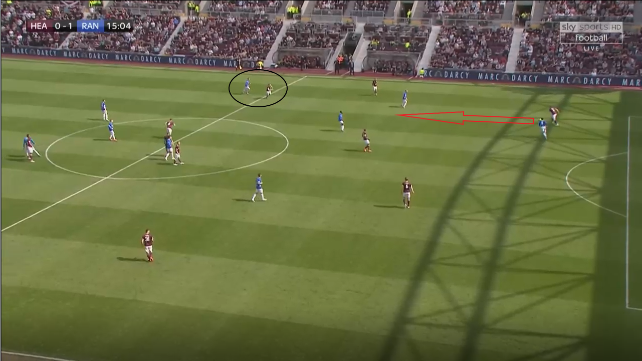 Scottish Premiership 2018/19: Hearts vs Rangers Tactical Analysis Statistics