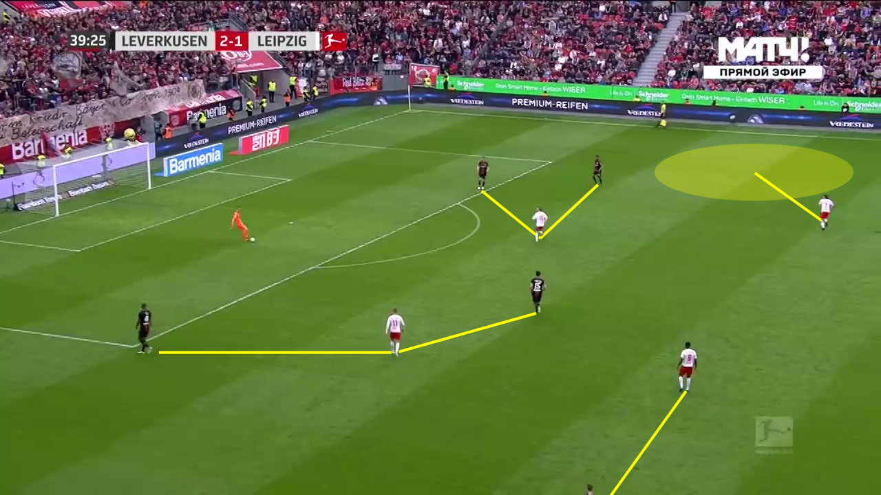 Bayer Leverkusen RB Leipzig Bundesliga Tactical Analysis Statistics