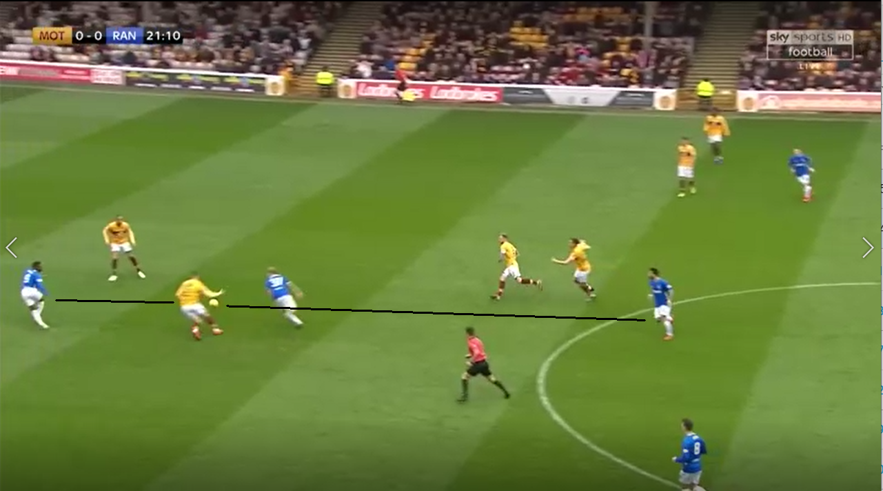 Scottish Premiership 2018/19: Motherwell vs Rangers Tactical Analysis Statistics