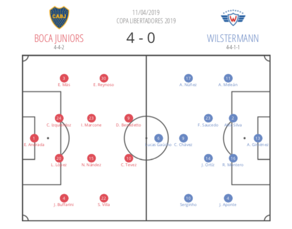 Boca Juniors vs Jorge Wilstermann team sheets