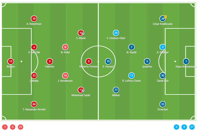 Premier League: 2018/19: Liverpool vs Chelsea Tactical Analysis Statistics