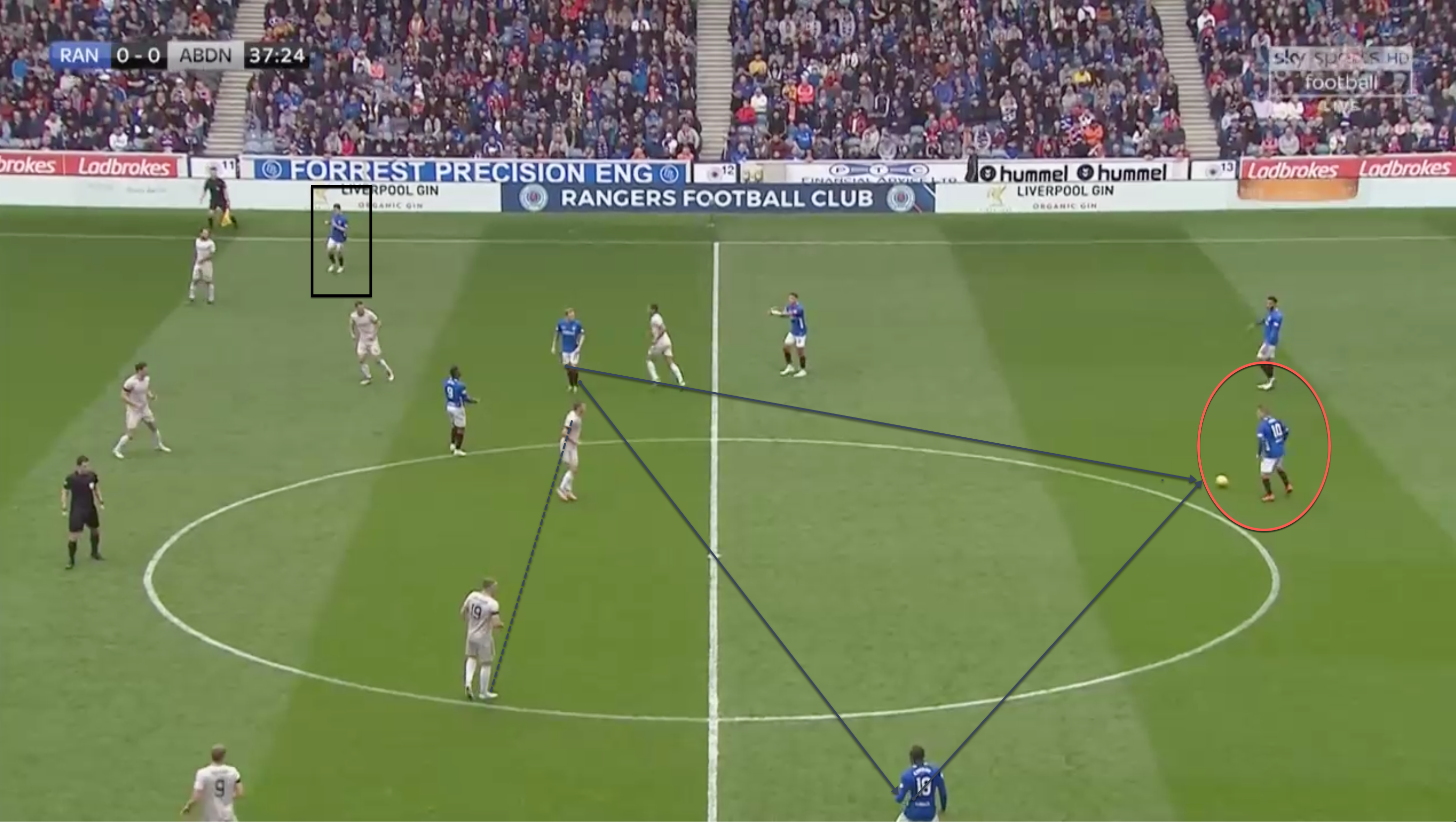 Rangers Aberdeen Scottish Premiership Tactical analysis statistical analysis talking points