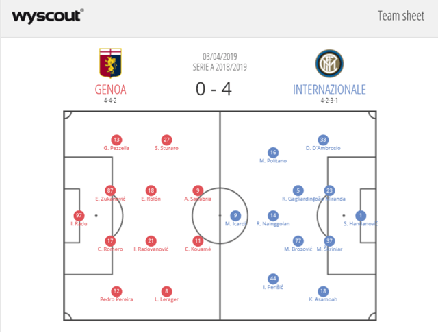 Genoa Inter Milan Serie A Tactical Analysis