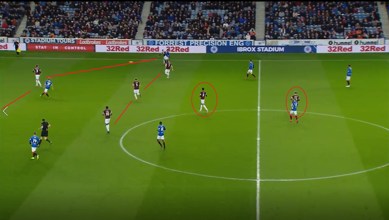 Rangers Hearts Scottish Premiership Tactical Analysis